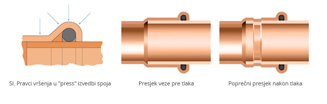 System KAN-therm Copper